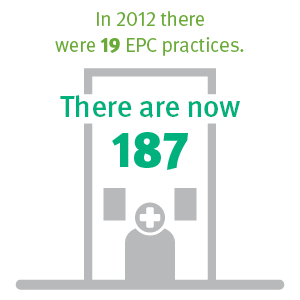 There are now 187 EPC practices.