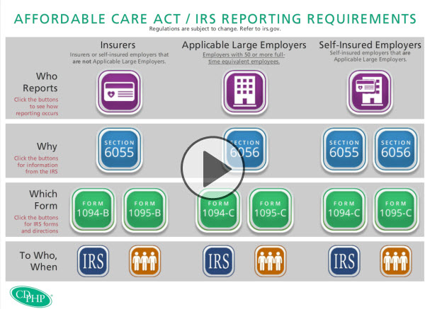video ACA reporting requirements