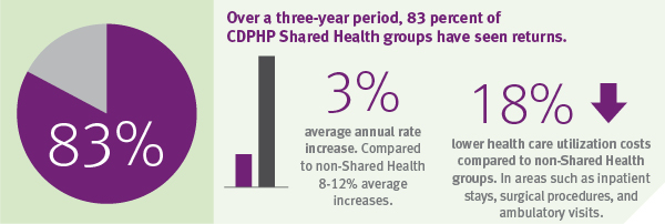 83 percent of shared health groups have seen returns
