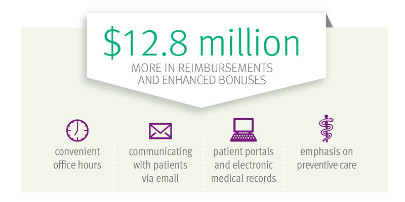 Enhanced Primary Care reimbursements